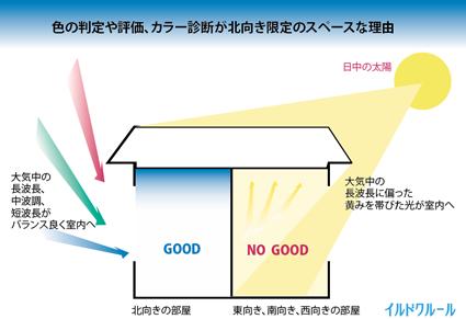 カラー診断自然光NG福岡