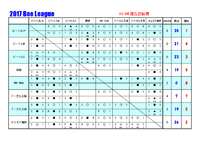 2017 第五回 Boe League 12/21現在の結果