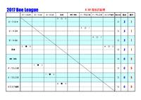 2017 第五回 Boe League 6/22現在の結果