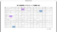 第15回福岡県シニアサッカーリーグ成績表(2部)優勝!