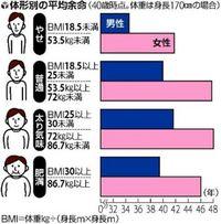 やっぱり「ちょい太」、やせ形より7年長生き…厚労省調査