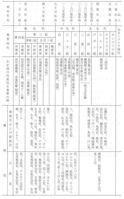 地質時代と日本の地層