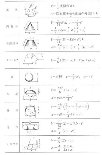 球積の公式
