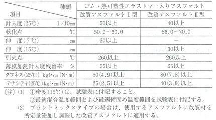ゴム・熱塑性エラストマー入りアスファルトの標準的性状