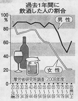 年代別飲酒の割合