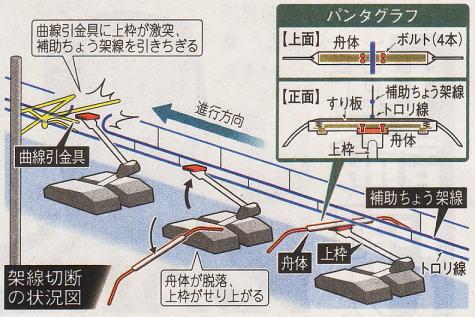 新幹線停電事故