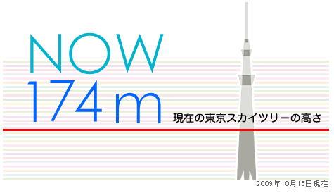 09.10.16現在の高さ