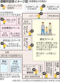 避難所 女性の視点を 更衣室は男女別に トイレに照明と錠 性犯罪防止へ巡回 熊本地震