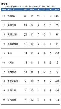 【順位表】福岡県ユース(U-18)サッカー1部リーグ