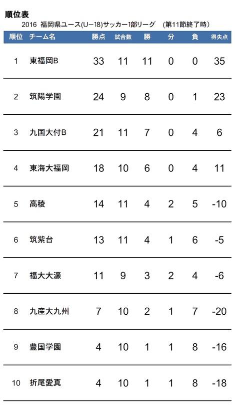 福岡県ユース(U-18)サッカー1部リーグ