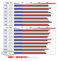 日本で一番涼しい県は??