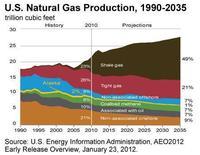 米国が世界最大の産油国に