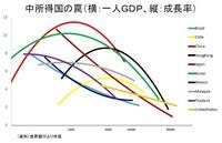 低成長時代に更に成長するには?