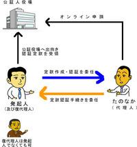 長崎で電子定款認証