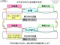 ビジネスモデルを比較する(2)