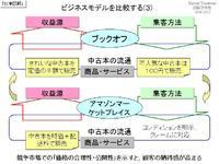 ビジネスモデルを比較する(3)