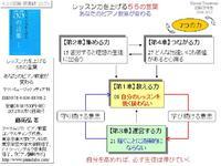【読書図解2】レッスン力を上げる55の言葉(藤拓弘著)