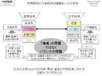 世界経済と日本経済の問題をリンクする