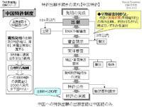 特許出願手続きの流れ【中国特許】