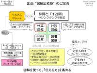 """出前""""図解思考塾""""のご案内"""