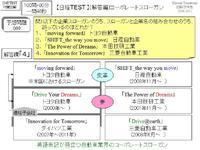 【日経TEST 】(解答編)コーポレートスローガン
