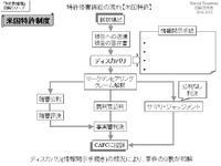 特許侵害訴訟の流れ【米国特許】