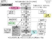 特許出願手続きの流れ【米国特許】