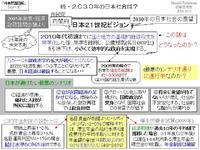 続・2030年の日本社会は?