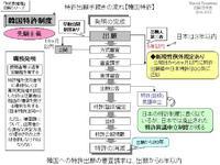 特許出願手続きの流れ【韓国特許】